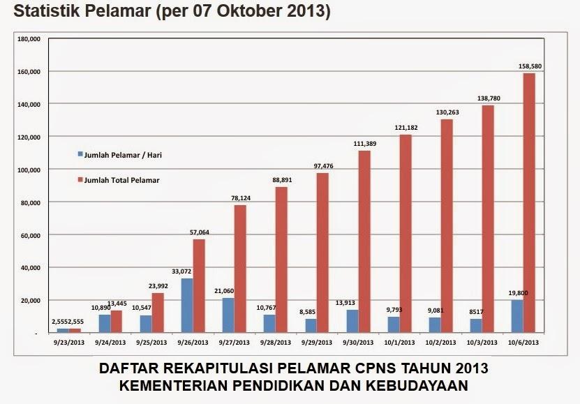 Grafik Pelamar CPNS Membludak