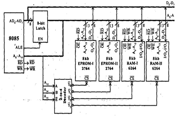 microprocessor and microcontroller  8085 sample decoding