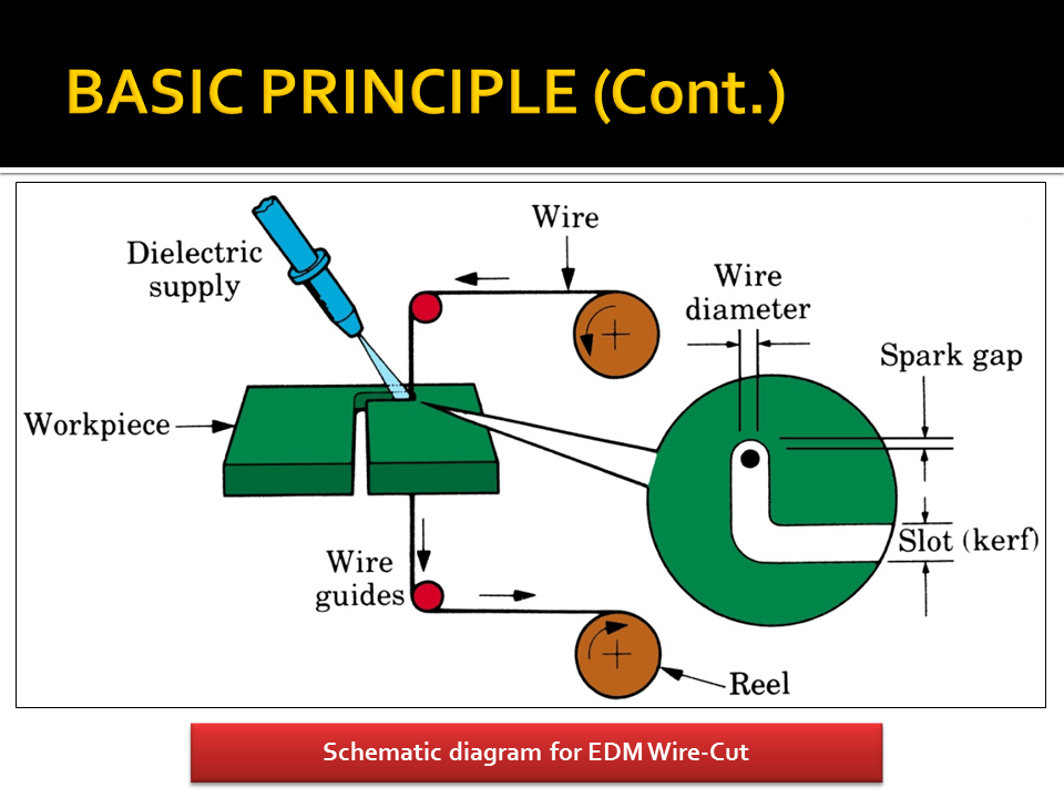 Electrical Discharge Machining (EDM): EDM Wire Cut