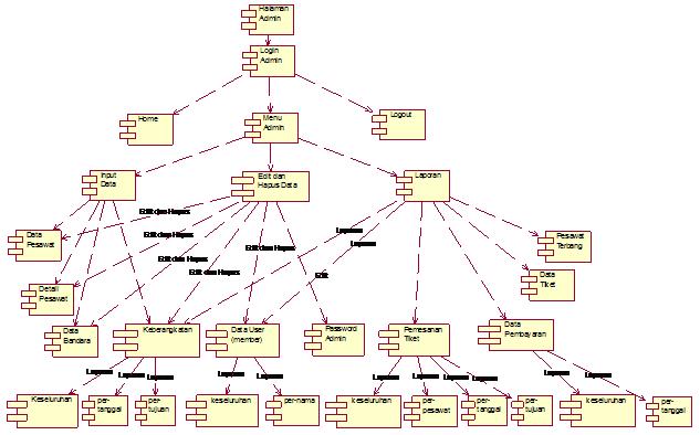 Gambar 4.4 Diagram Component Admin pada Aplikasi Pemesanan Tiket Pesawat Berbasis Wap
