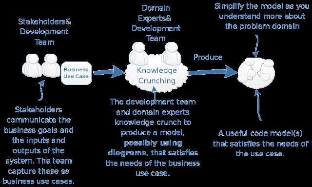 Domain Driven Architecture Diagrams Nick Tunes Tech Strategy Blog