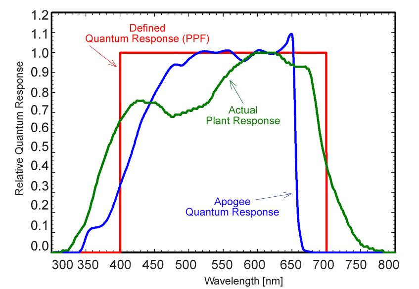 Apogee Instruments Comparisons In Quantum Sensor Output