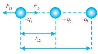 Gaya elektrostatis pada tiga muatan