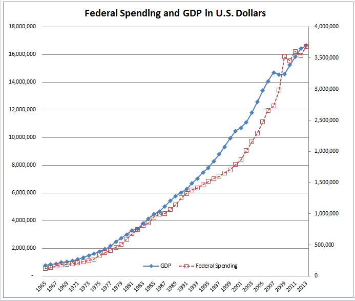 deficit spending the deficit good or 3 government deficits: good, bad or irrelevant different the popular press and policymakers now often single out the budget deficit as a major cause.