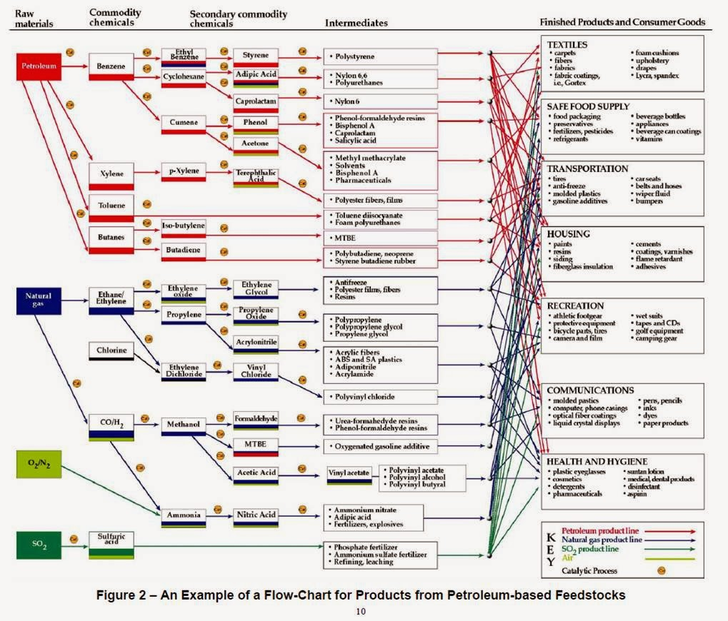 Oil and gas processing february 2014 products flow chart of petroleum based feedstocks nvjuhfo Choice Image