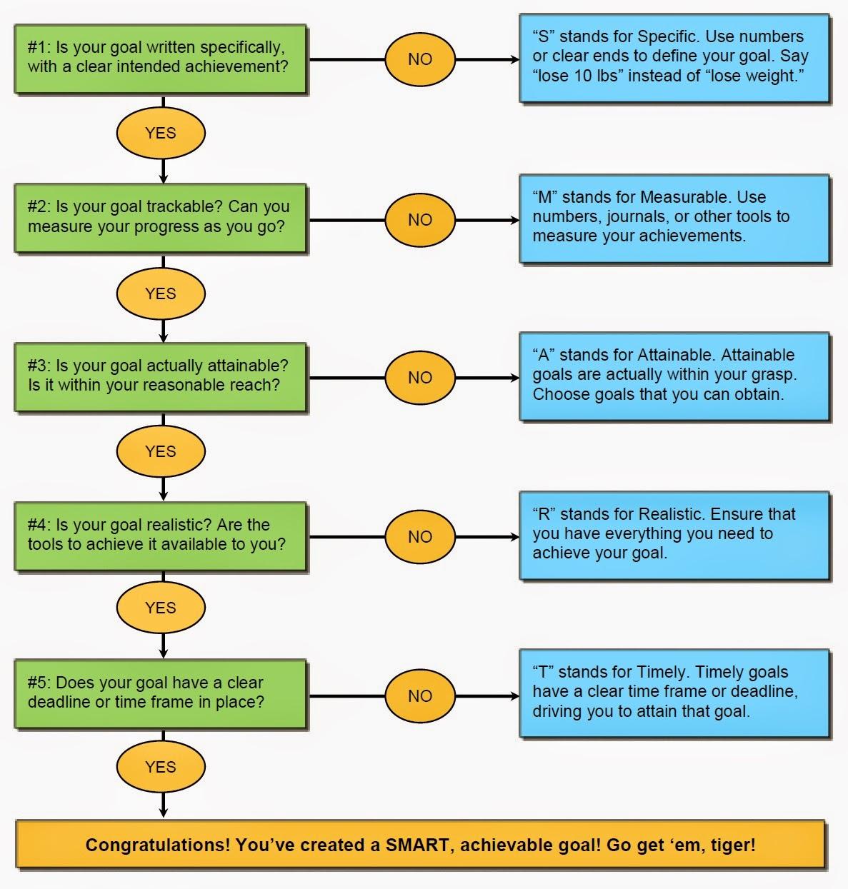 Info mantraa smart goal setting flow chart smart goal setting flow chart nvjuhfo Choice Image