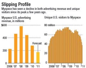 Myspace entre 2006 et 2011