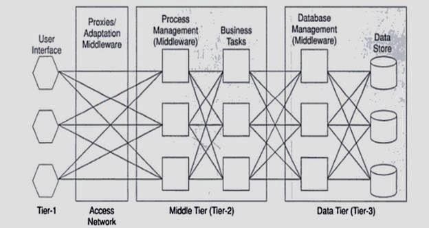 Gtu paper solution gtu paper gtu syllabus question for Architecture 3 tiers