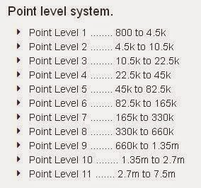Digadz level system