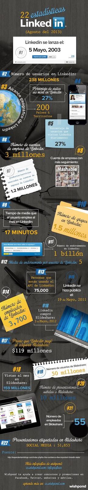 Infografia amb 22 estadístiques de Linkedin i Slideshare