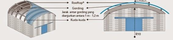 Cara Pasang Atap Rooftop