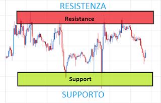 guadagnare-con-il-forex-resistenza-supporti