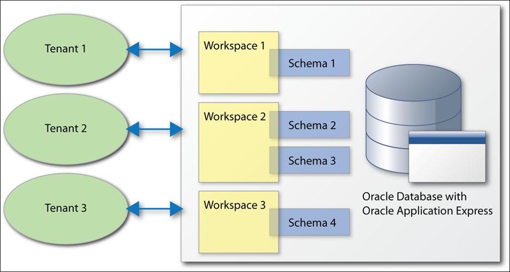 Define instances and schemas 1