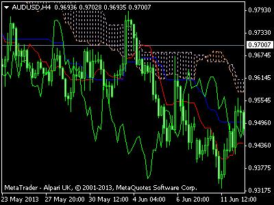 Forex trading best time frame