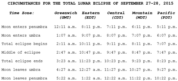 Lunar Eclipse Time Table