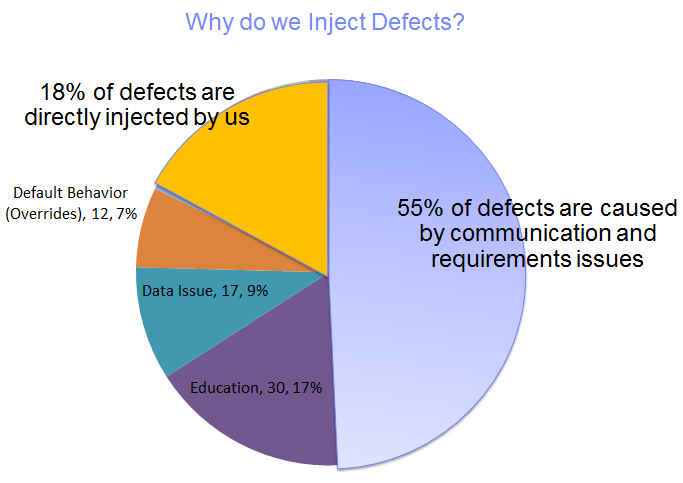 Summary of distribution of defects injected by reason