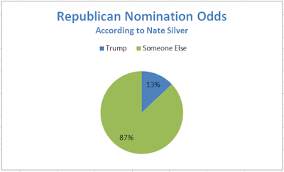 Nate Silver's Continual Underestimation of Donald Trump's Chances