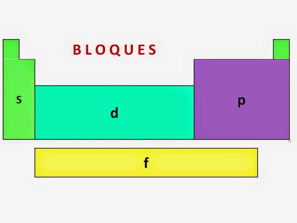 Tabla periodica bloques definicion images periodic table and tabla periodica en bloques s p d f choice image periodic table and qumica una ciencia maravillosa bloques en urtaz Choice Image