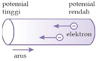 Arah arus listrik pada konduktor padat berlawanan dengan arah aliran elektron.