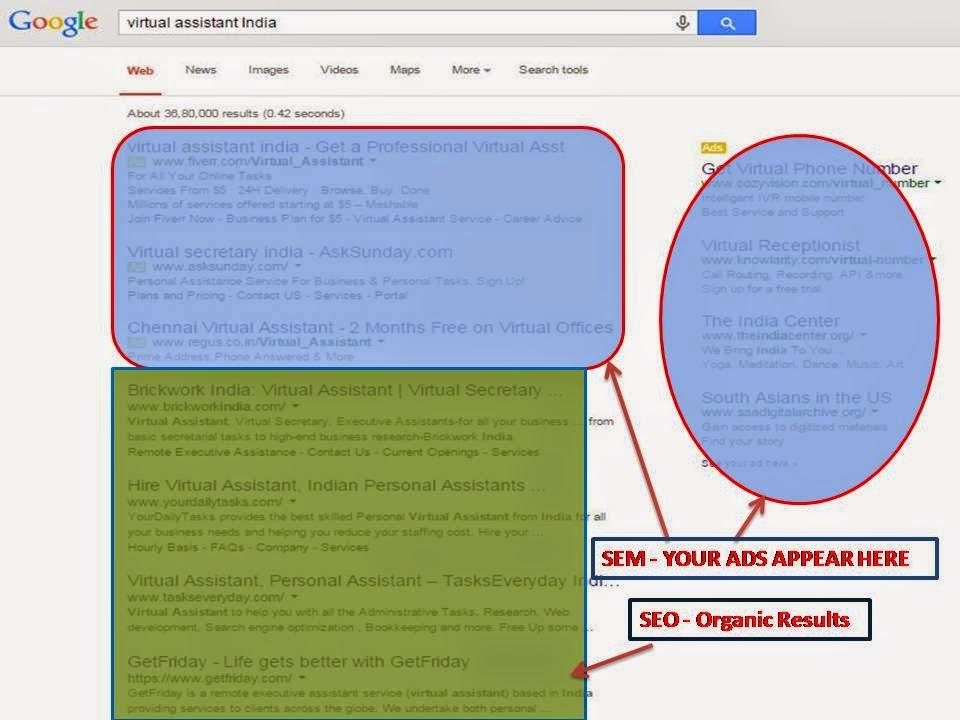 SEM - Google Ads results