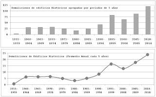 Centro Histórico de Málaga: Demoliciones de edificios Históricos entre 1957 y 2011, agrupadas por periodos de 5 años y tasa promedio anual