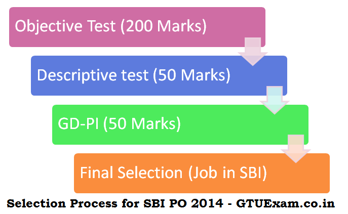 Exam Pattern and Selection Process of SBI PO 2014