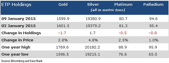 Gold, silver price rally: No convincing ETF investors