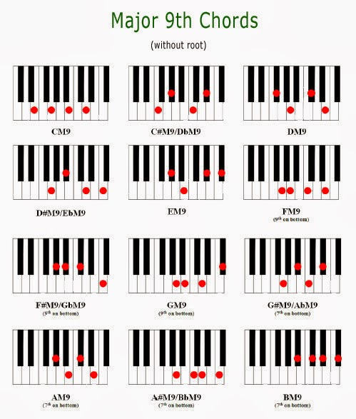 All The 9th Piano Chords Inztro