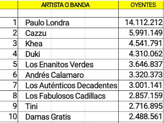 Las diez cuentas argentinas de artistas activos con mas oyentes mensuales en Spotify (08/12/18)