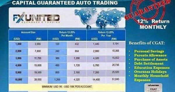 Money Burp!!!: SCAM ALERT: FX United Capital Guaranteed Auto ...