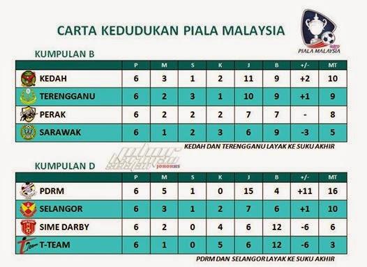 Carta Kedudukan Akhir Kumpulan B Dan D Piala Malaysia 2014