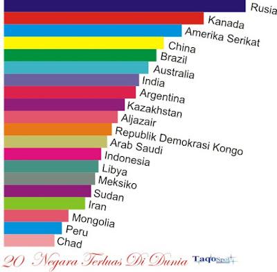 Negara Terluas dan Terbesar di Dunia