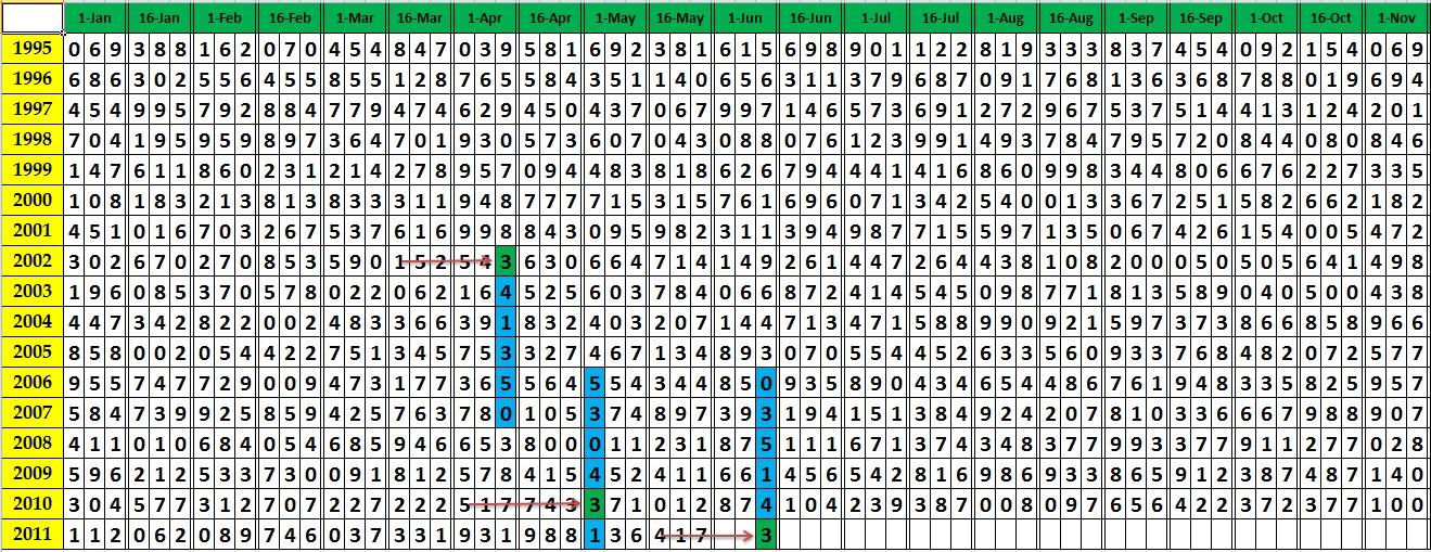 thai lottery yearly chart 2014: Thai lottery tips amazing pattern programming may 2011