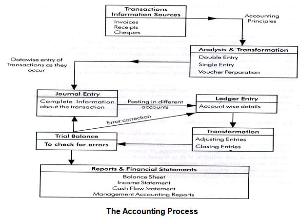 Accounting Process1