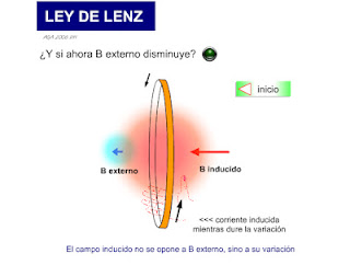 ley de lenz: