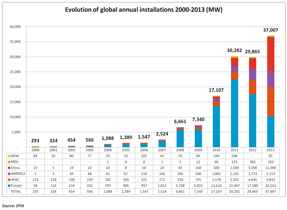 Global Annual Solar Installation. (Credit: EPIA) Click to enlarge.