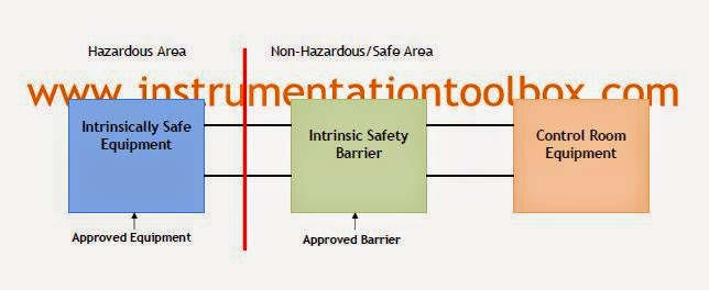 Intrinsic+Safety+Schematic intrinsic safety and safety barriers ~ learning instrumentation intrinsically safe barrier wiring diagram at edmiracle.co