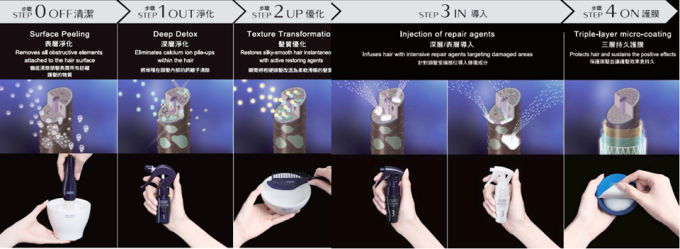 shiseido hair care salon solutions treatment steps