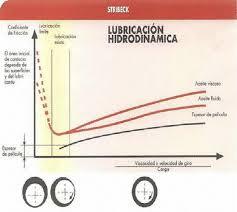 lubricación hidrodinámica