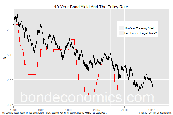 Chart: 10-Year U.S. Treasury Bond Yield And Policy Rate