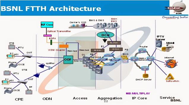 bsnl-fiber-broadband-ftth-architecture
