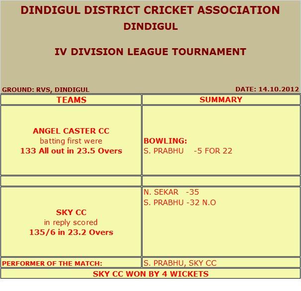 IV DIVISION – 14.10.2012 (Dindigul)
