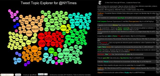 TweetTopicExplorer (Visualizador de las palabras más usadas de cualquier cuenta de Twitter)