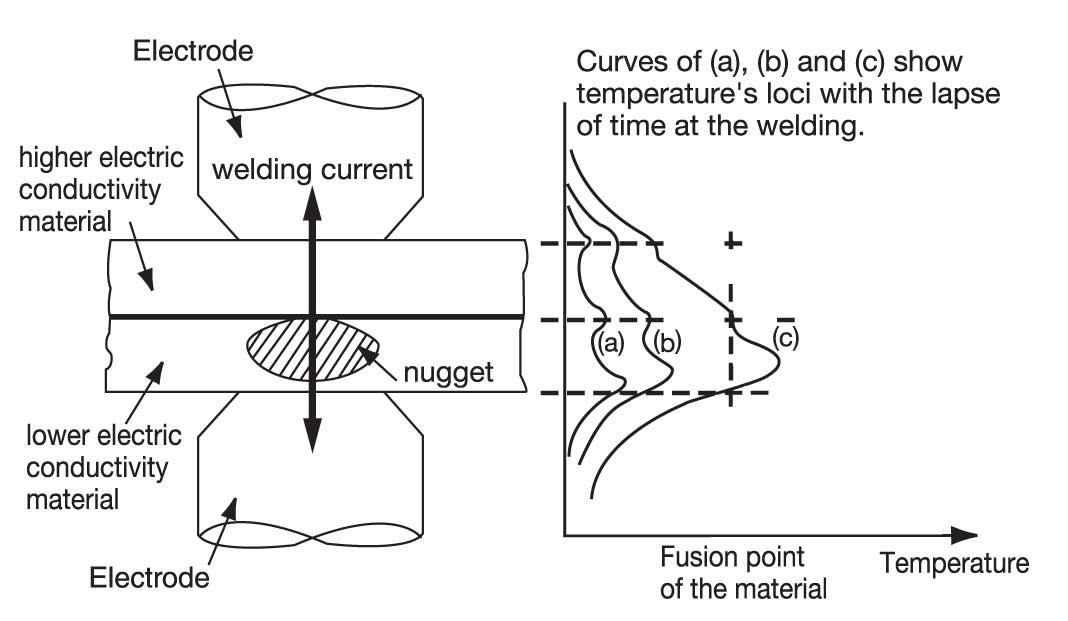 workshop technology resistance welding and its types rh workshoptype blogspot com Spot Welding schematic diagram of resistance spot welding