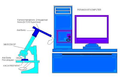 pemasangan alat rekam di mikroscop dan komputer
