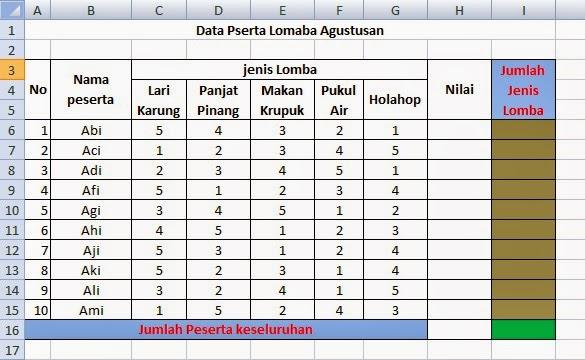 Contoh data fungsi count