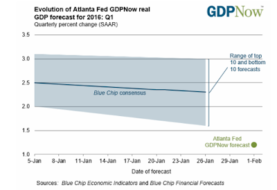 """Blue Chip"" Optimism vs. GDPNow 1.2% 2016 Initial Q1 Forecast; Strengths and Weaknesses of GDPNow"