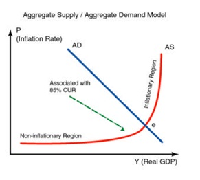 Prax Value: Spain-Germany relationship: the AD-AS model
