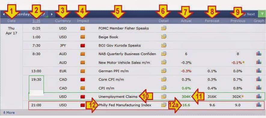 Cara membaca kalender ekonomi forex factory