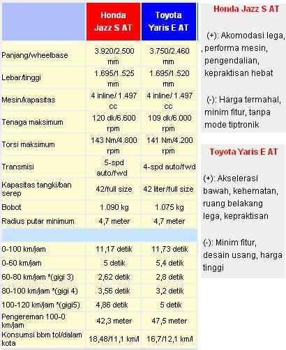 Sumber : Autobild Indonesia